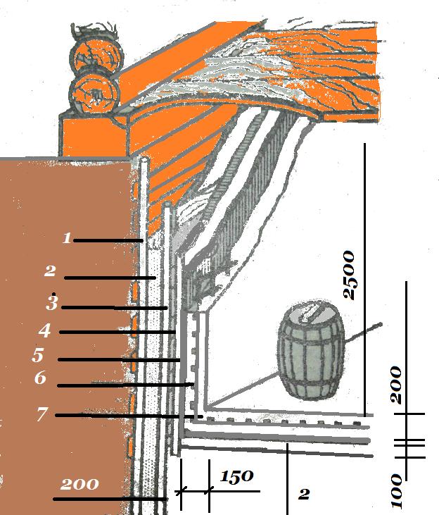 Как сделать погреб если есть грунтовые воды