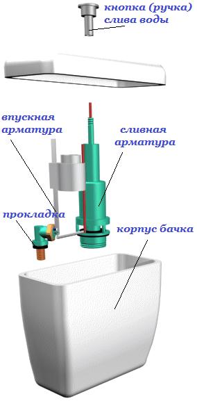 схема бачка унитаза с нижней