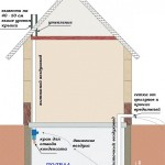 вентиляция для погреба под домом