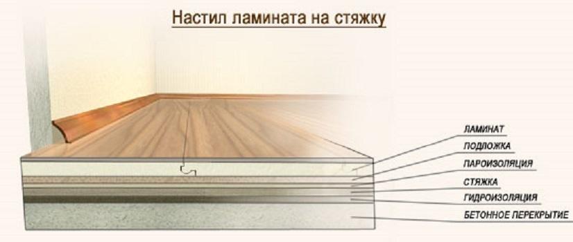 Технология укладки ламината.