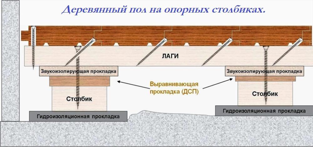 Деревянный пол по лагам своими руками