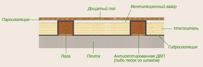 деревянный пол на бетонной стяжке