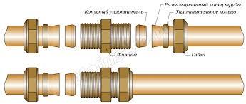 соединение медной трубы цанговым фитингом