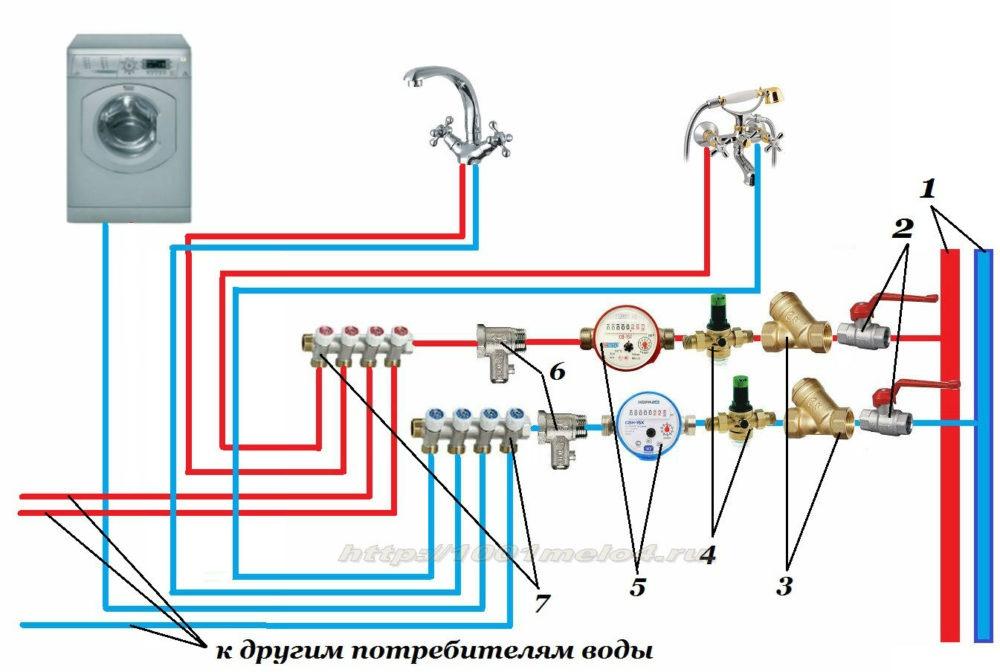 Правильная схема подключения воды в доме