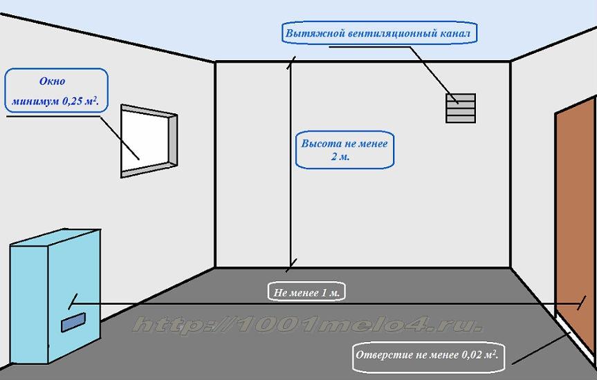 установки газового котла