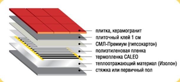 М 1 кв. кровли ремонт мягкой стоимость