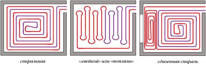 Способы укладки труб водяного