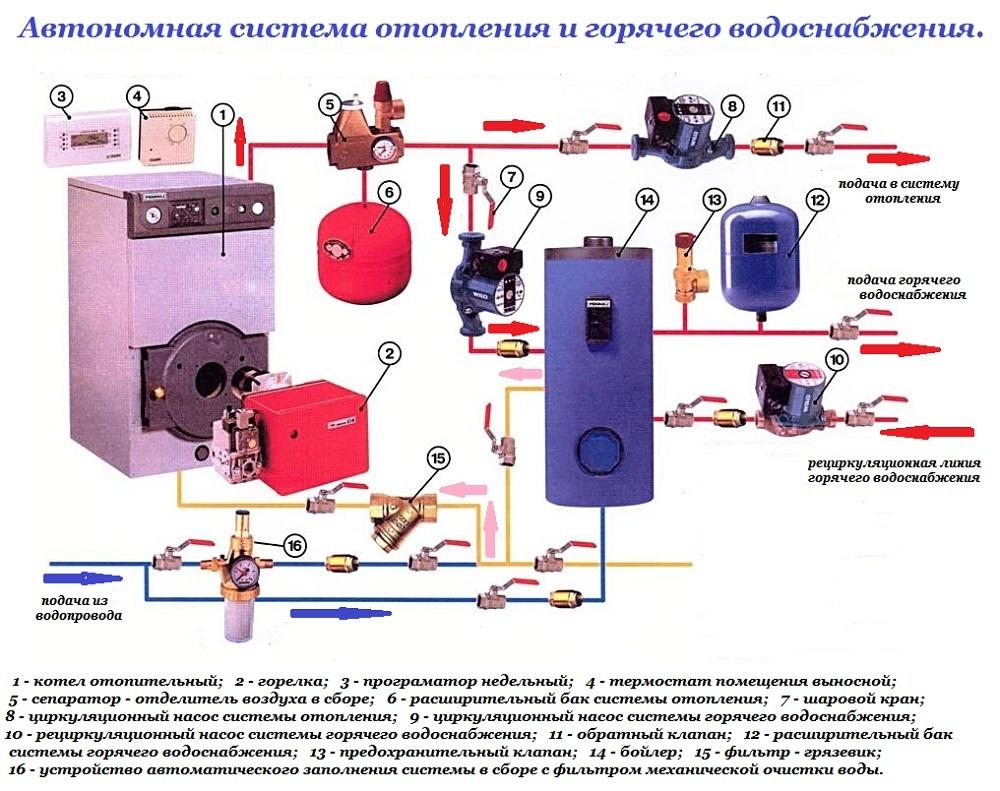 схема монтажа системы отопления в квартире