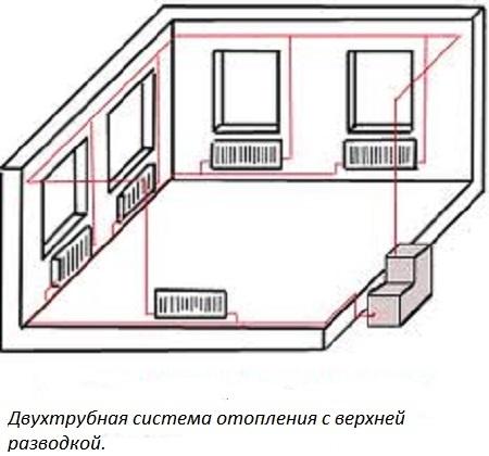 Двухтрубная система с верхней
