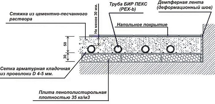 монтаж водяного теплого пола