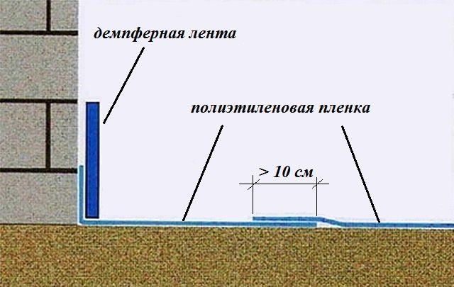 Фундамент гидроизоляция ли ленточный нужна