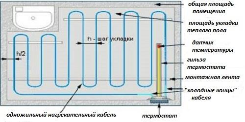 Схема укладки одножильного