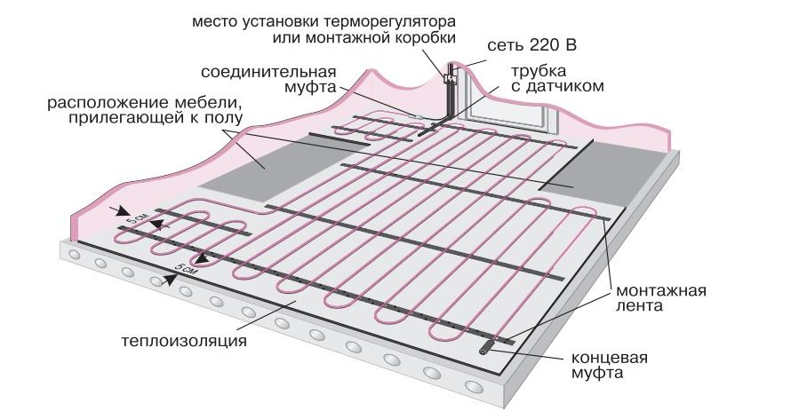 Как выбрать и самостоятельно уложить электрический теплый пол