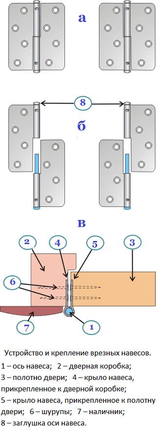Как сделать навесы для дверей своими руками