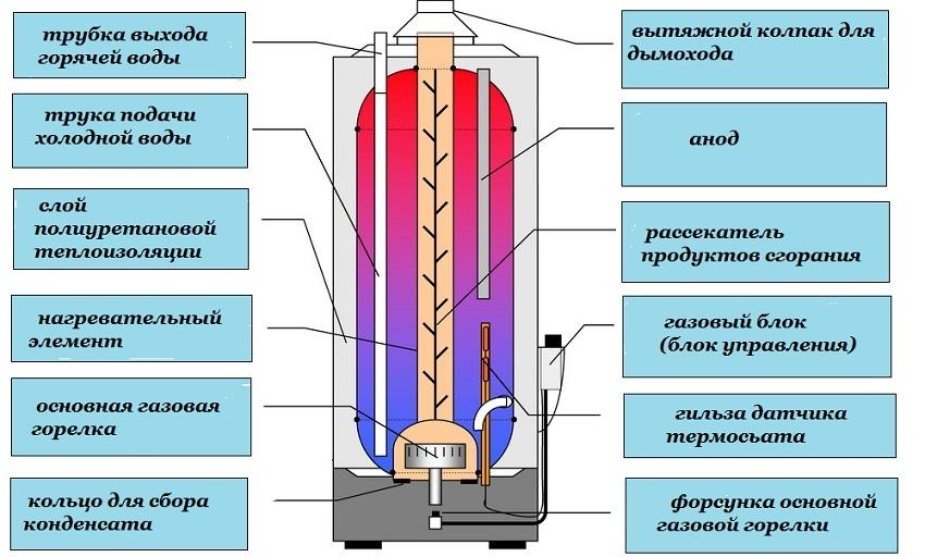 Водонагреватель Термекс Rzb80f Инструкция Пользования