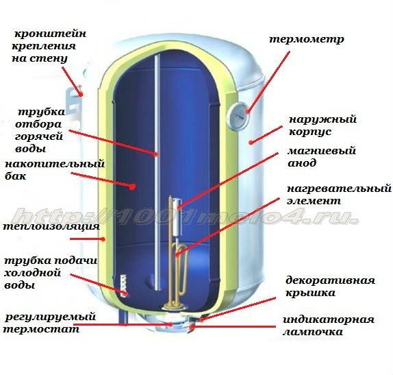 Схема электрического бойлера.
