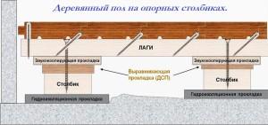 Устройство деревянного пола на кирпичных опорных столбиках