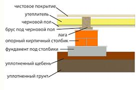 схема кирпичного столбика под лаги