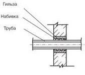 гильза для водопроводной трубы