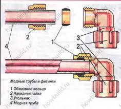 установка фитинга на мелную трубу