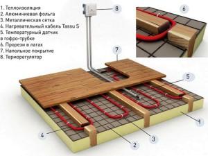 схема укладки нагревательного кабеля под деревянным полом на лагах.