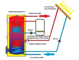 Схема комбинированного водогрейного прибора (газ + солнце).