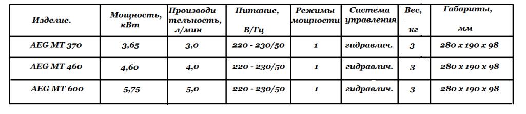 Технические характеристики AEG МТ