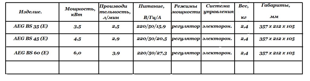 Технические характеристики AEG BS _ E