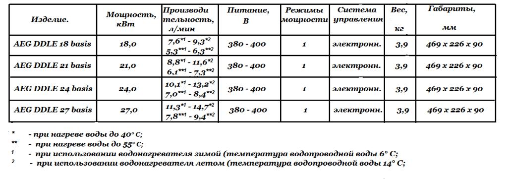 Технические характеристики  AEG DDLE basis