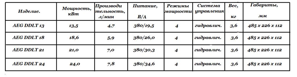 Технические характеристики AEG DDLT