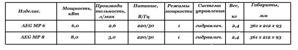 Технические характеристики  AEG MP