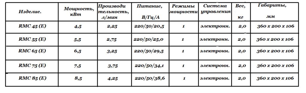 Технические характеристики AEG RMC (E)