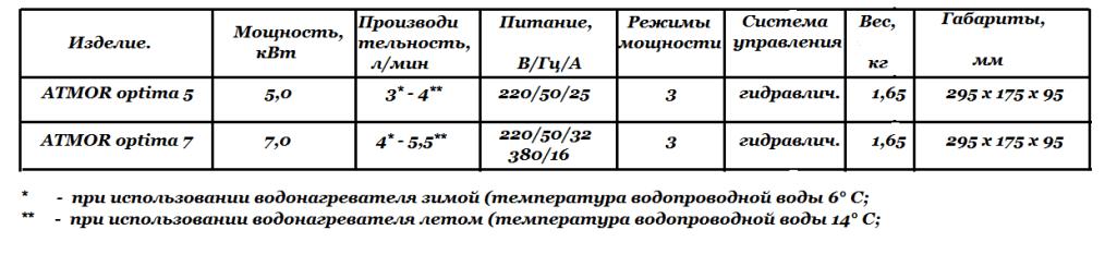 Технические характеристики  ATMOR optima