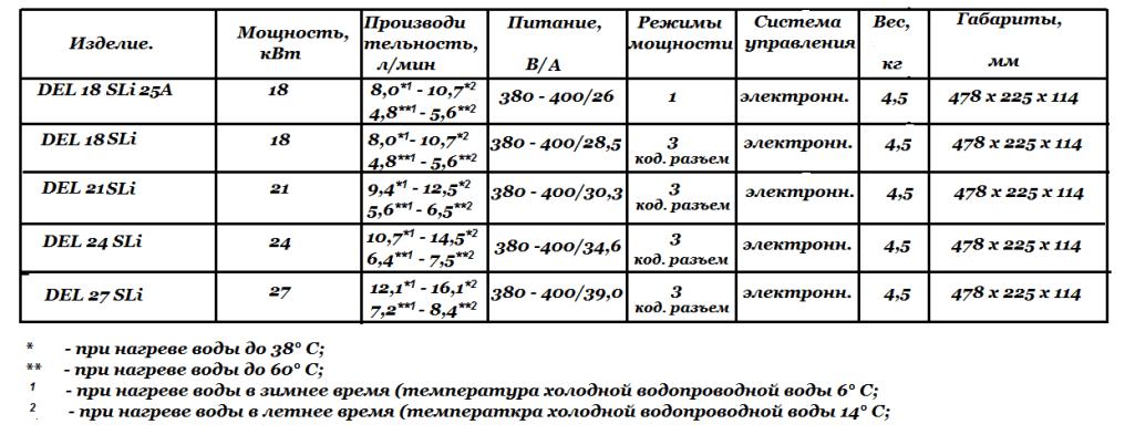 Технические характеристики DEL SLi
