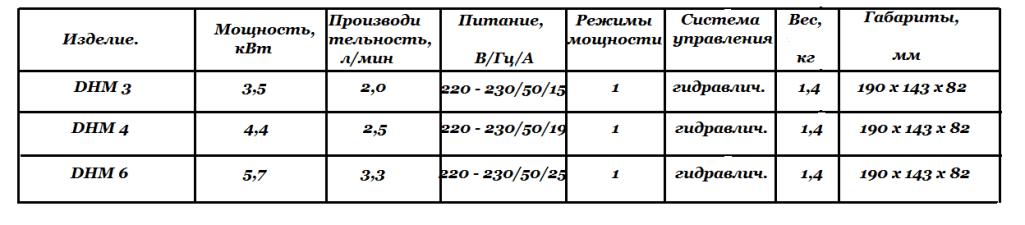 Технические характеристики DHМ