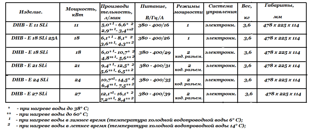 Технические характеристики DHB - E SLi