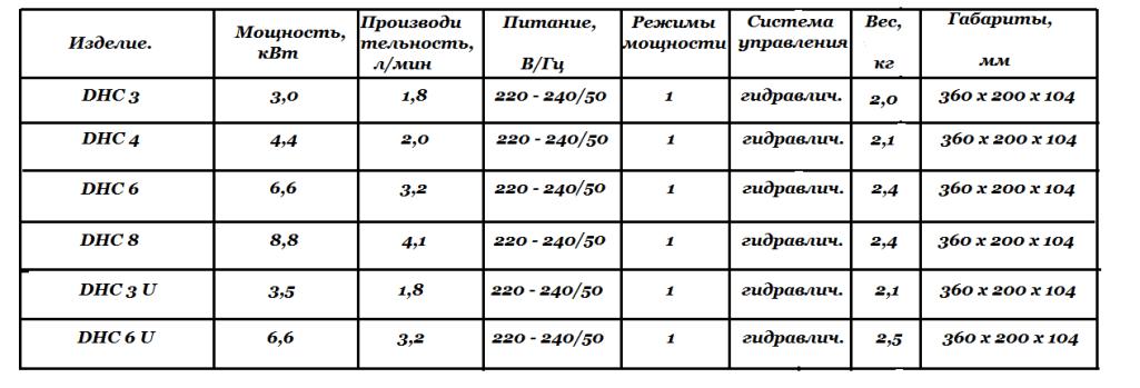Технические характеристики DHC