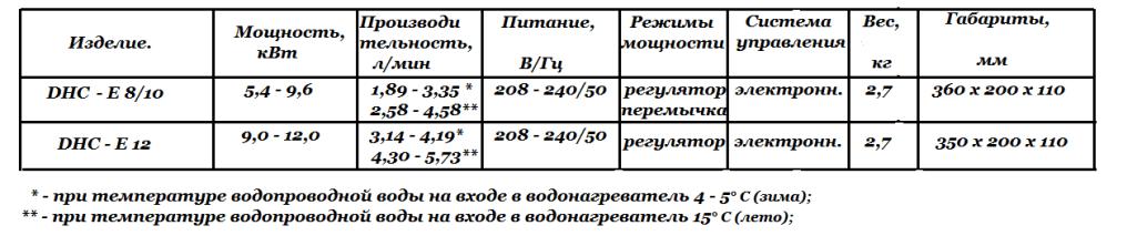 Технические характеристики DHC - E