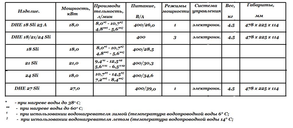 Технические характеристики  DHE Sli