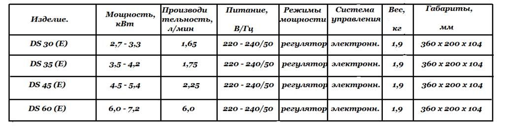 Технические характеристики DS (E)