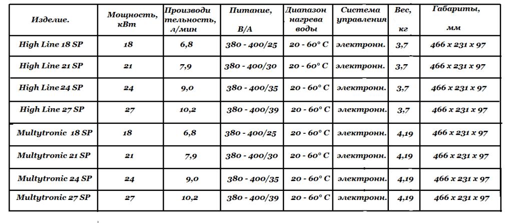 Технические характеристики High Line SP  и  Multytronic SP