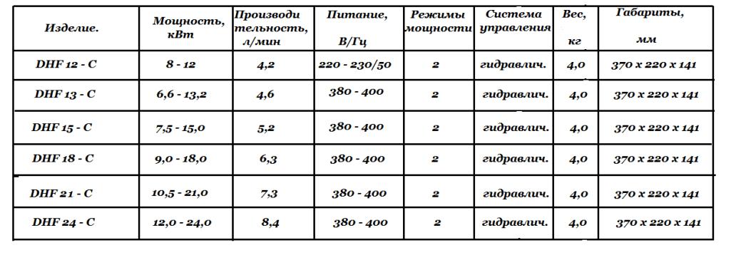 Характеристики DHF - C