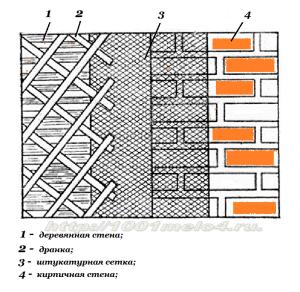Армирование швов соприкосновения стен из разнородных материалов.