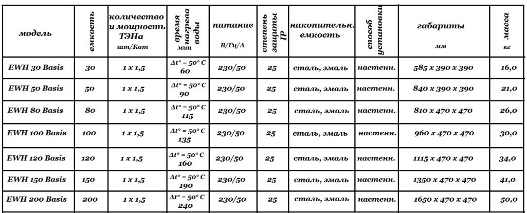 Технические характеристики AEG EWH Basis