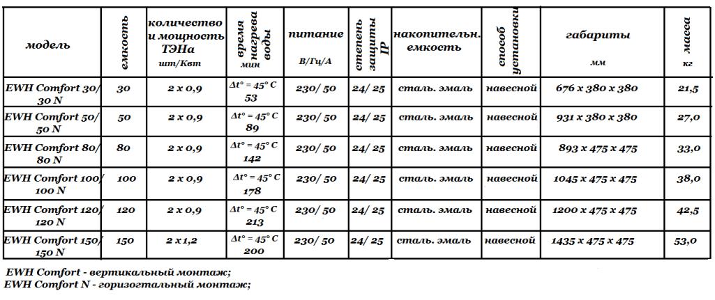Технические характеристики AEG EWH Comfort