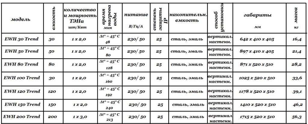 Инструкция  для AEG EWH Trend