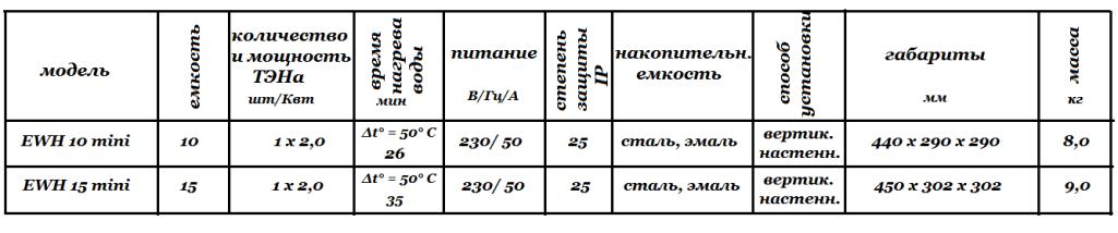 Технические характеристики AEG EWH mini