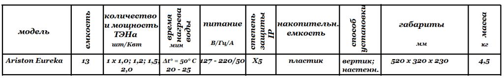 Технические характеристики Ariston Eureka