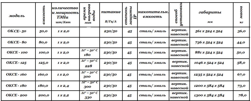 Технические характеристики Drazice OKCE
