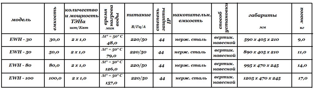 Технические характеристики Electrolux Centurio EWH